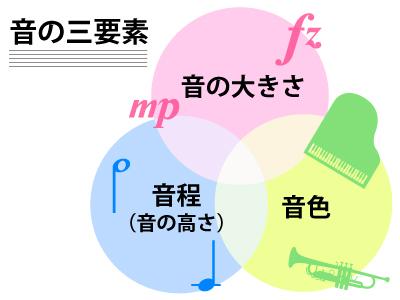音の三要素(音の大きさ、音程、音色)について知ろう!