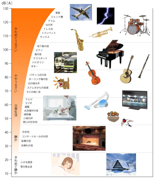騒音レベル表。楽器の騒音レベルはどの位。ピアノ、サックス、トランペット、ドラム、クラリネット、ギター、バイオリン。