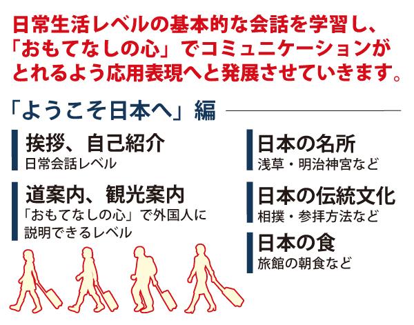 日常生活レベルの基本的な会話を学習し、「おもてなしの心」でコミュニケーションがとれるよう応用表現へと発展させていきます。ようこそ日本へ編。挨拶、自己紹介、日常会話レベル。にほんのめいしょ、浅草・明治神宮など。道案内、観光案内、おもてなしの心で外国人に説明できるレベル。日本の伝統文化、相撲、参拝方法など。日本の食、旅館の朝食など。